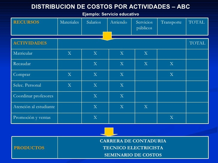 abc model of cost accounting case Activity-based costing the logic of the abc cost-allocation method is that the engineering cost per hour should be allocated on the basis of the number of.