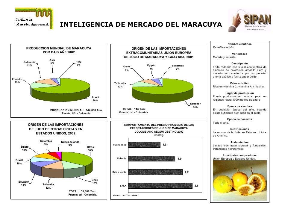 INTELIGENCIA DE MERCADO DEL MARACUYA                                                                                      ...