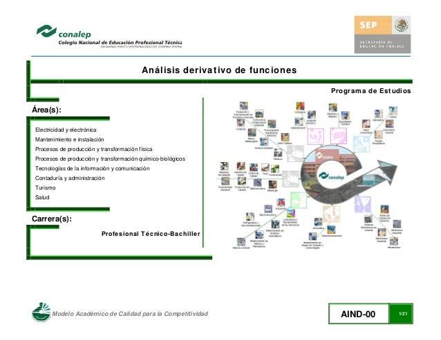 Modelo Académico de Calidad para la Competitividad AIND-00 1/21 Análisis derivativo de funciones Programa de Estudios Ár...
