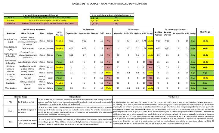 ANÁLISIS DE AMENAZAS Y VULNERABILIDADCUADRO DE VALORACIÓN                          Para análisis de amenazas califique así...
