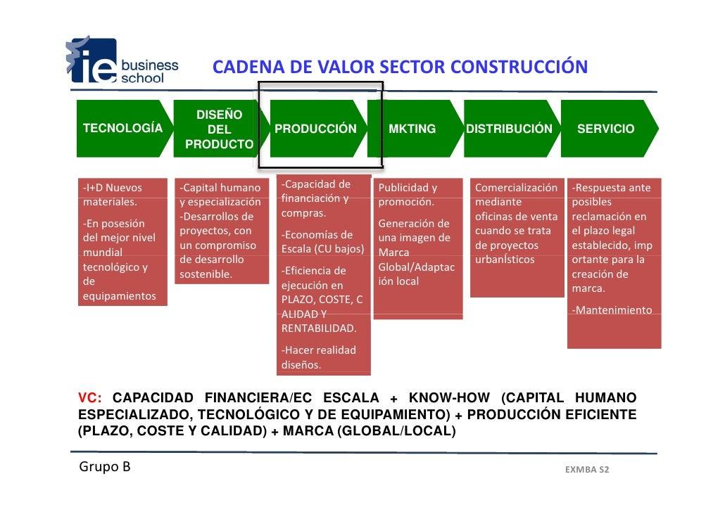 Analisis sector construcci n en espa a y tendencias globales - Empresas de construccion en madrid ...