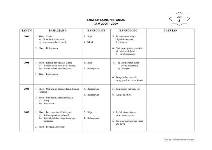 Analisis Sains Pertanian Kertas 2