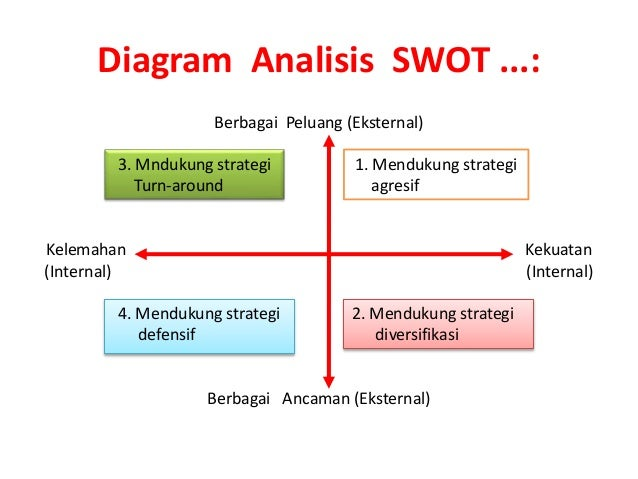 analisis swot   diagram analisis swot