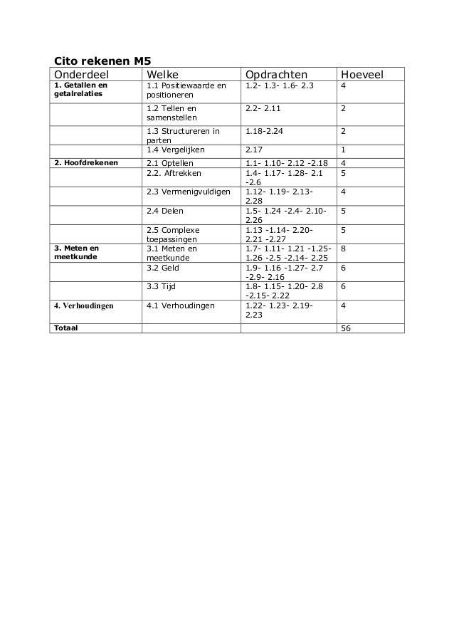 Cito rekenen M5Onderdeel Welke Opdrachten Hoeveel1. Getallen engetalrelaties1.1 Positiewaarde enpositioneren1.2- 1.3- 1.6-...