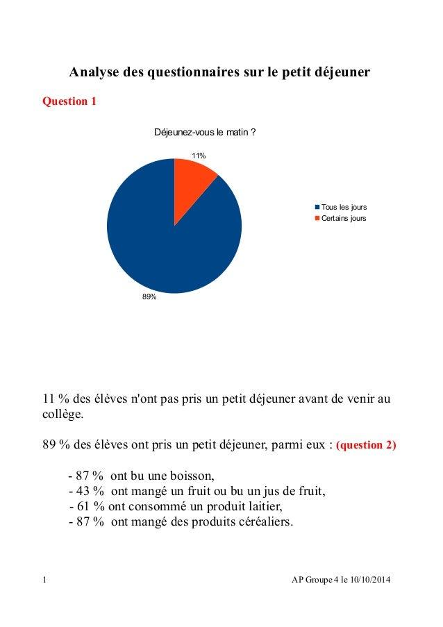 Analyse des questionnaires sur le petit déjeuner Question 1 11 % des élèves n'ont pas pris un petit déjeuner avant de veni...