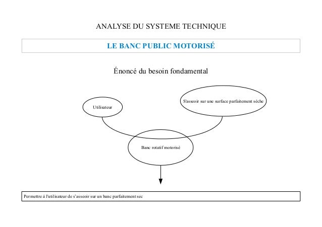 ANALYSE DU SYSTEME TECHNIQUE                                              LE BANC PUBLIC MOTORISÉ                         ...