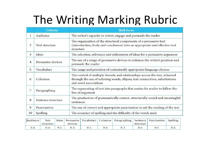 informal essay marking rubric Figure 1 4th grade rubric for a moch interview of a person from history 4 3 2 1 content my essay includes answers to all the required questions and to at least five questions of my own.