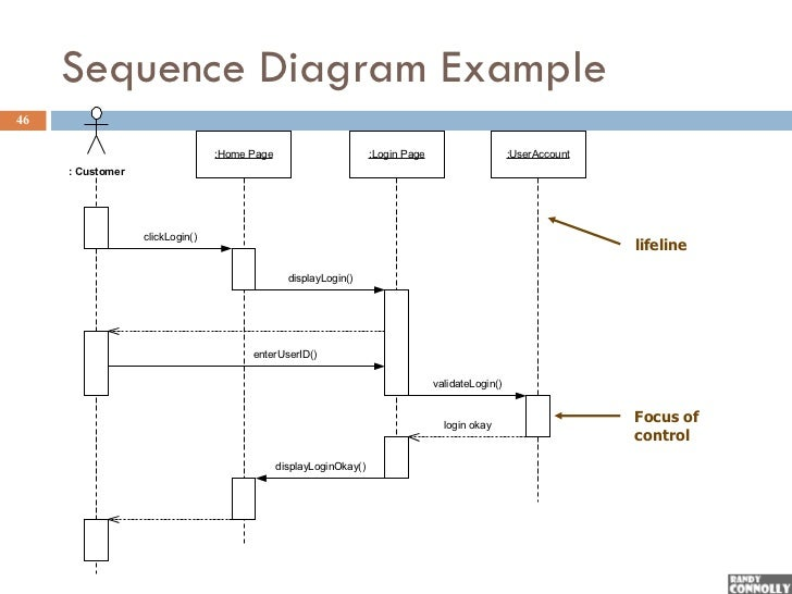 Sequence Diagram Tutorial