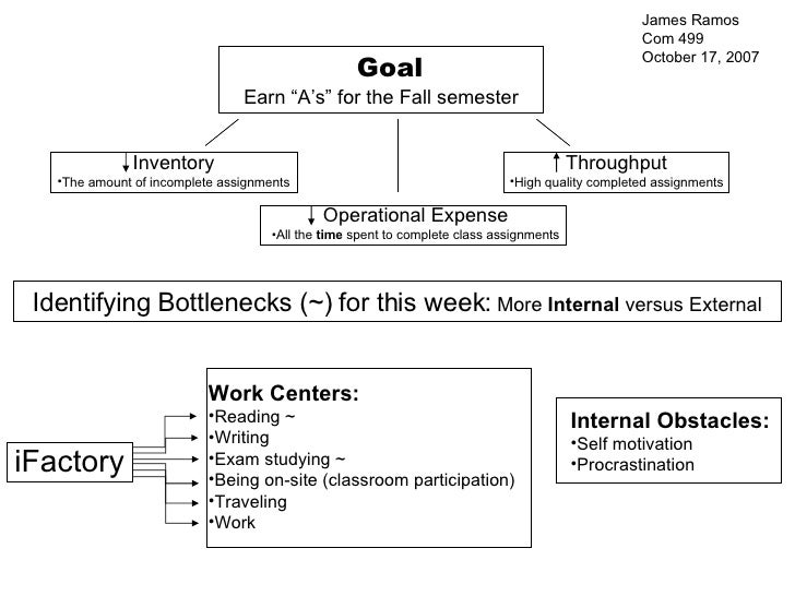 "Goal Earn ""A's"" for the Fall semester <ul><li>Throughput </li></ul><ul><li>High quality completed assignments </li></ul><u..."