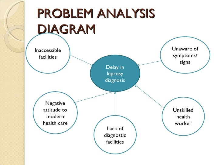 problem identification and goal analysis Problem identification and analysis what is it • discussion about exactly which problems people face • excluding goals only because they are outside your.