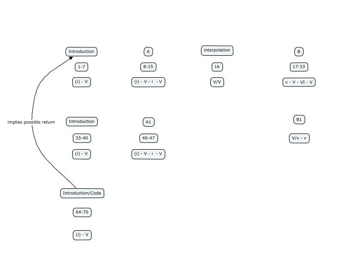 LH Rotation                                     RH Rotation        NOTE: Mod5, C#=0                                NOTE: M...