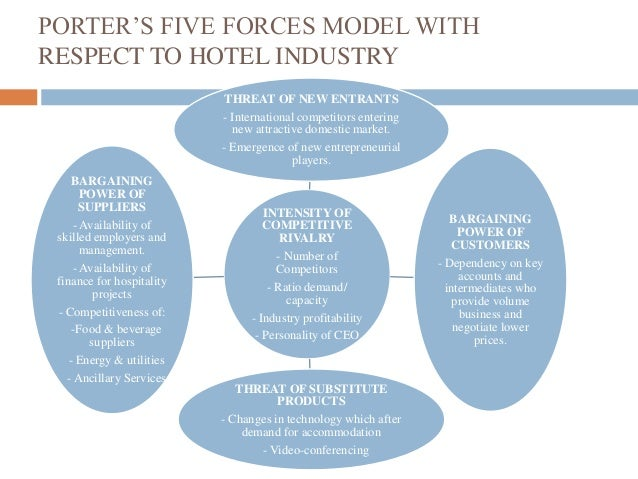 michael porters five forces model management essay Using the model of five competitive forces of porter is often done following analysis of the business environment (conducted via the pestle model).