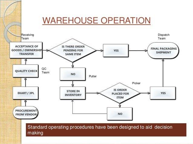 warehouse procedure Shipping procedures for storage in the lsi warehouse 2 important contact information lsi sales contact – 800-310-4604 x 507 or sales@liquidationcom.