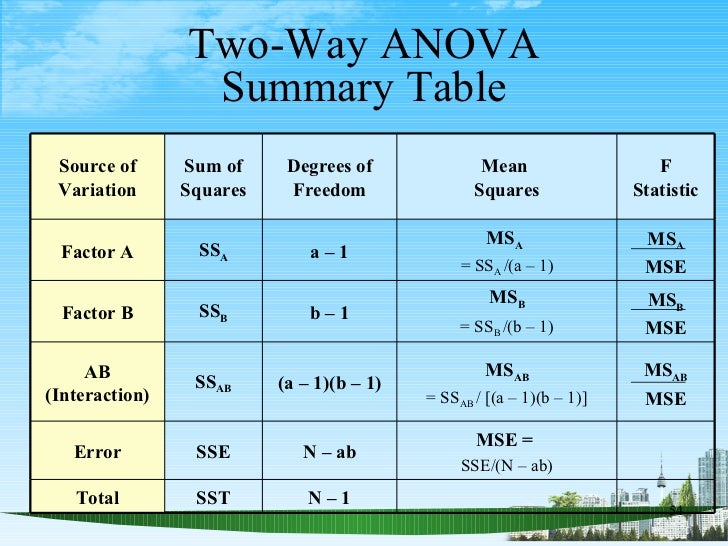 Analysis of variance ppt bec doms for 1 way anova table