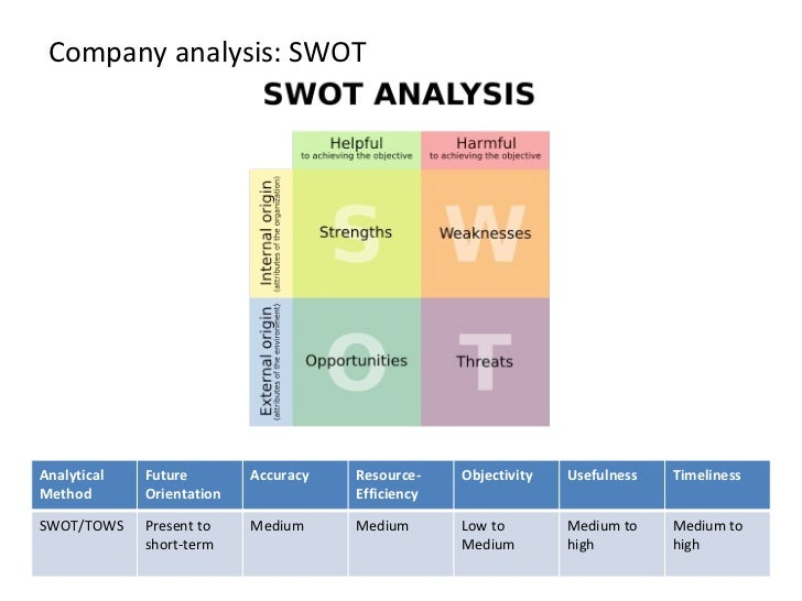 Verizon SWOT Analysis