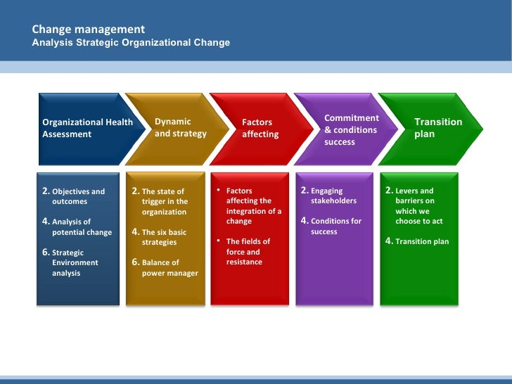 using the six images of change management Factors of change guidelines for change six keys to changing almost anything first, does the change-management method (if one was used.