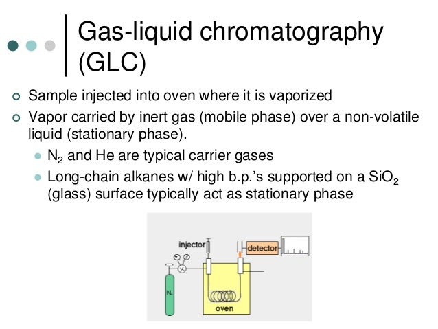 chemistry gas liquid chromatography essay Because a great deal of information is available on the three main types--gas chromatography (gc), liquid the only chemistry-related library that might make a.