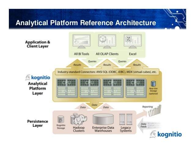 Analytical Platform Reference Architecture