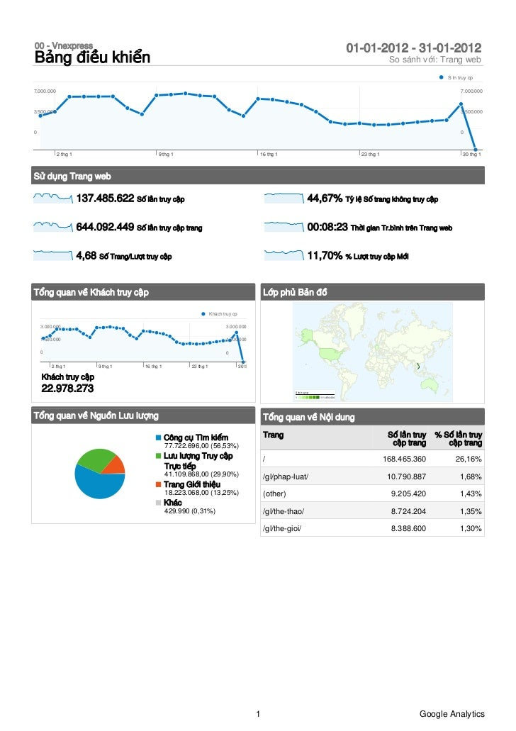 google analytics vnexpress 2012-marketingonlinevn.net