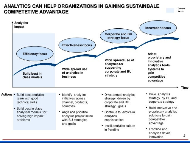 Gaining sustainable competitive advantage via Analytics