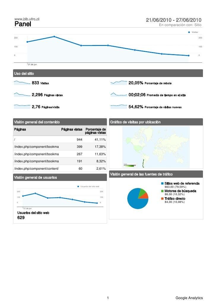 Analytics www.bib.ufro.cl 20100621-20100627_(dashboard_report)