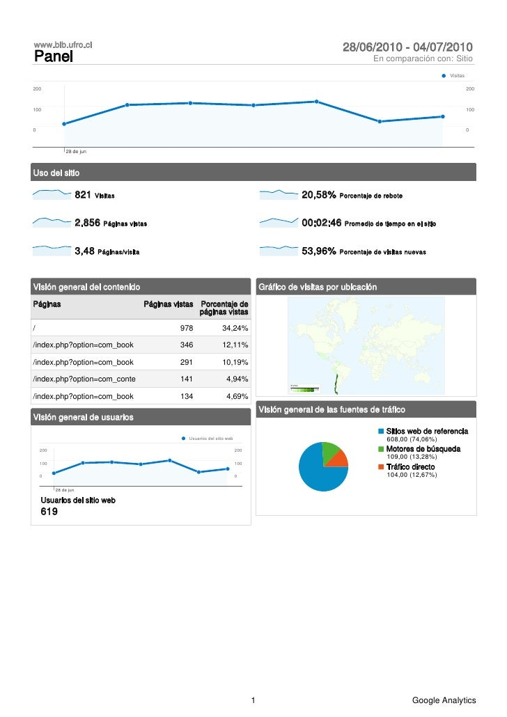 Analytics www.bib.ufro.cl 20100628-20100704_(dashboard_report)