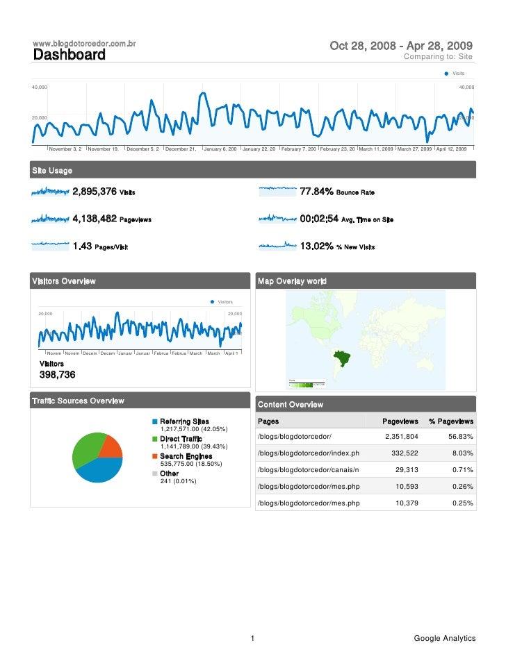 Estatísticas analisadas do Blog do Torcedor (www.blogdotorcedor.com.br), de 28 de outubro a 28 de abril - Em inglês