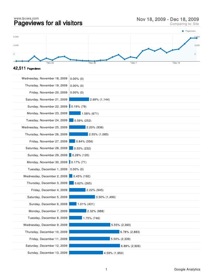Analytics Www.Iyuwa.Com 20091118 20091218 (Pageviews Report)