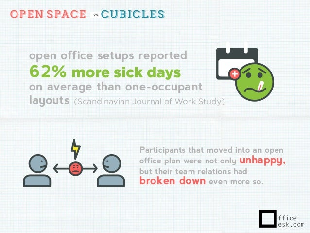 open space cubicles vs open office setups reported 62 more sick days on average anatomy home office