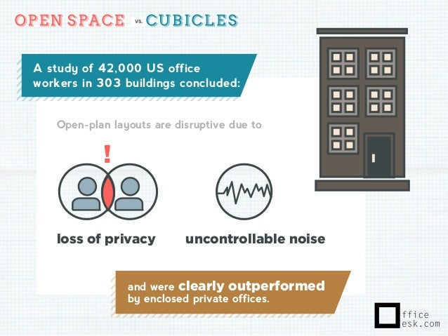 a study of 42000 us office workers in 303 buildings concluded anatomy home office