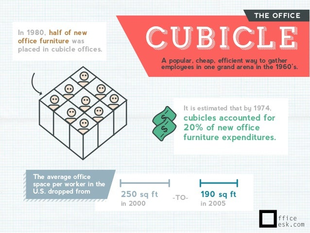 the office in 1980 half of new office furniture was placed in cubicle offices anatomy home office