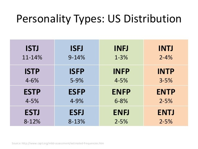 Types Personality Development Personality Types us