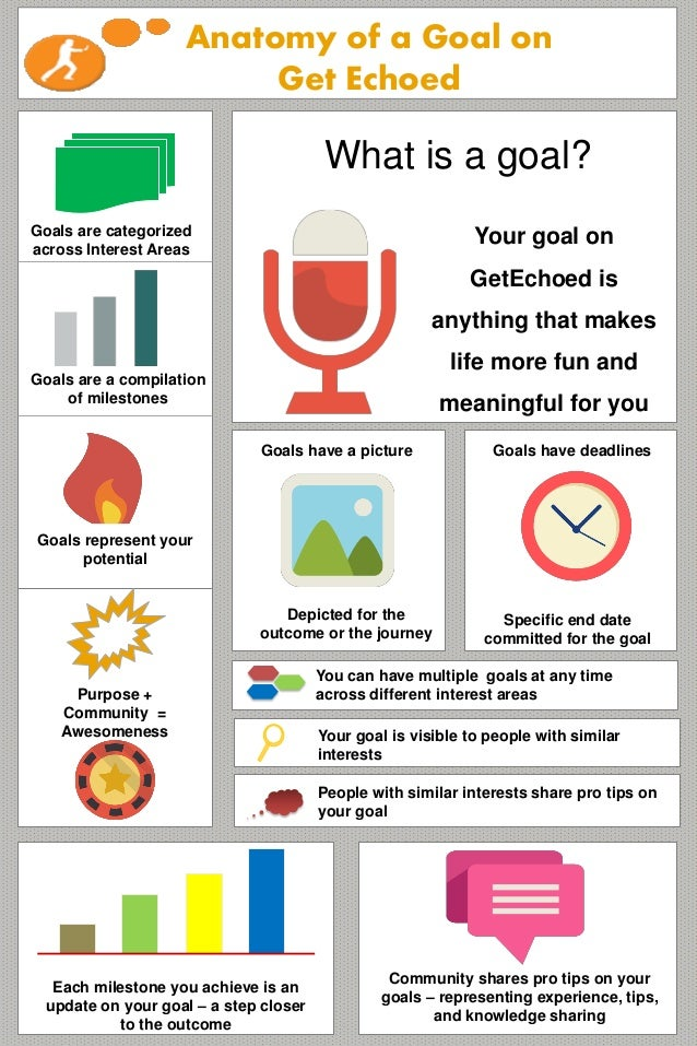 Anatomy of a Goal on Get Echoed  What is a goal? Goals are categorized across Interest Areas  Your goal on GetEchoed is an...