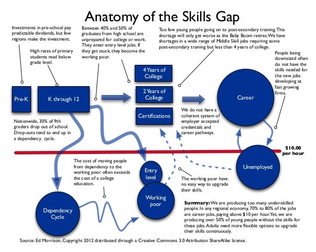 Anatomy of the Skills Gap  Investments in pre-school pay predictable dividends, but few regions make the investment.  Betw...