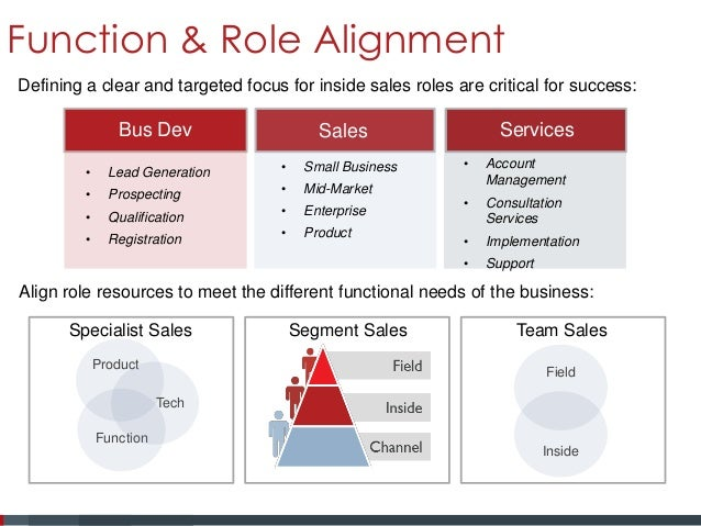 functions of sales management final A sales manager must be very clear about his role in the organization  of  making the brand popular and promoting the products amongst the end users.