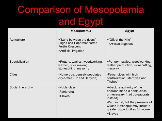 a comparison of the civilizations of mesopotamia and egypt Compare and contrast ancient mesopotamian and ancient egyptian  civilizations:similarities and differences.