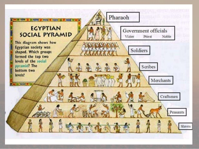 Social Structures - Year 7 History: Ancient Egypt - LibGuides at ...