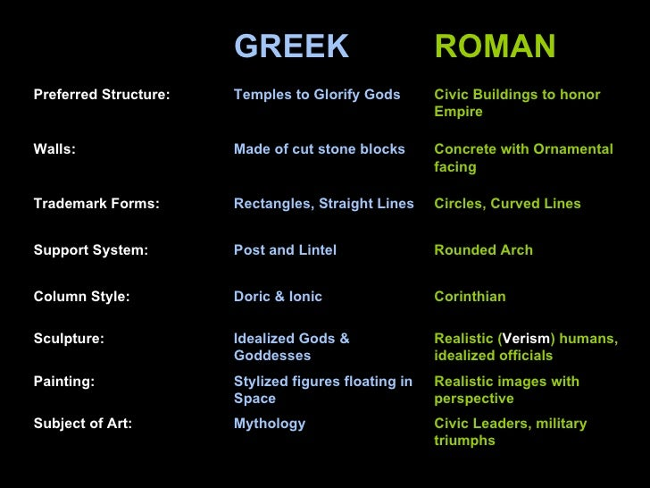 comparing roman and greek art essay The 'culture of greece has evolved over thousands of years, beginning in  mycenaean greece, continuing most notably into classical greece, through the  influence of the roman empire  byzantine art is the term created for the  eastern roman empire from about the 5th century ad until the fall of  constantinople in 1453.