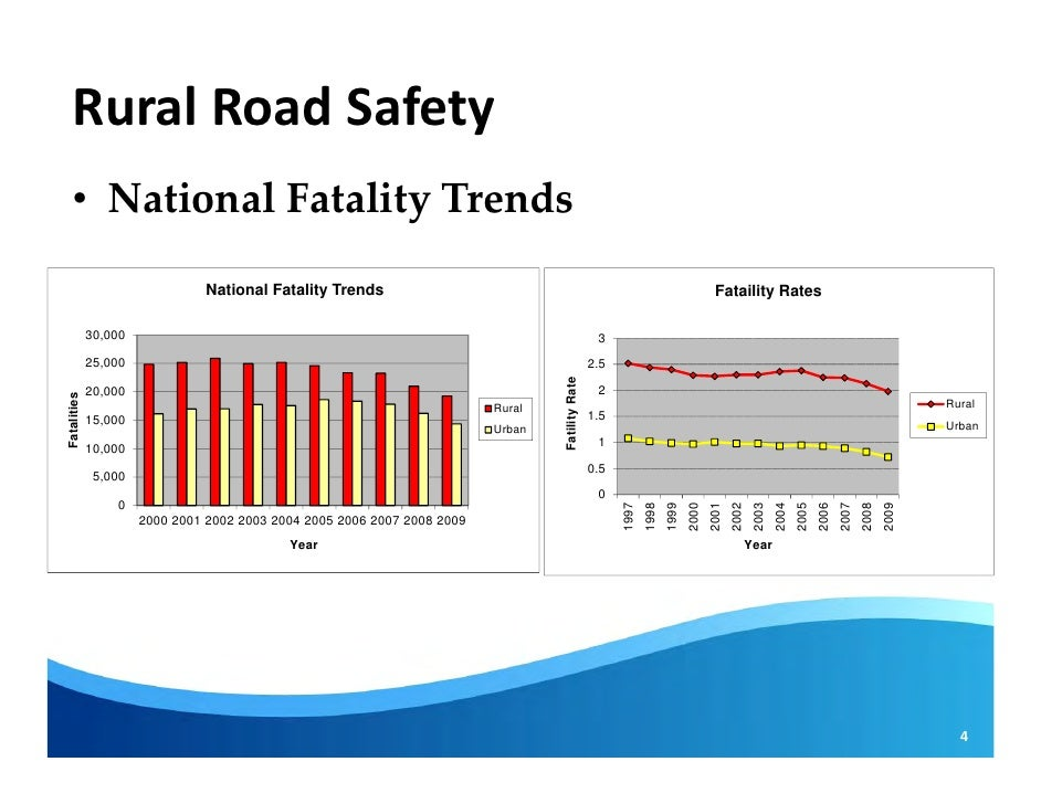Rural Road Safety Rural Road Safety • National