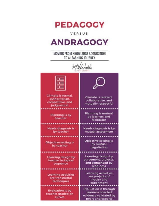 pedagogy vs andragogy essay We have all heard the the phrase pedagogy but what about its bigger brother andragogy how an understanding of andragogy can help teachers engage students.