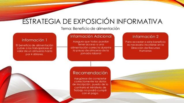 ESTRATEGIA DE EXPOSICIÓN INFORMATIVA Tema: Beneficio de alimentación Información Adicional Asegura que todos puedan tener ...
