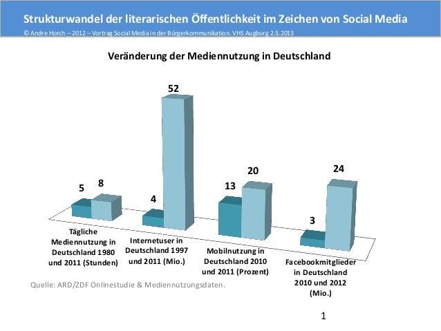 Strukturwandel der literarischen Öffentlichkeit im Zeichen von Social Media © Andre Horch – 2012 – Vortrag Social Media in...