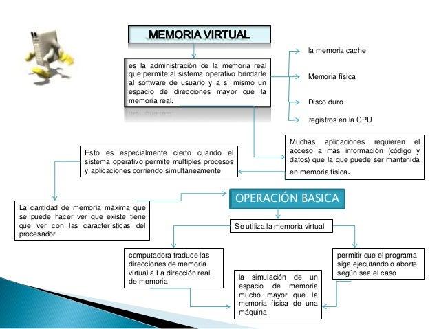 es la administración de la memoria real que permite al sistema operativo brindarle al software de usuario y a sí mismo un ...