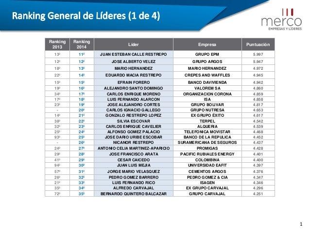 Índice  Ranking 2013  Ranking 2014  Líder  Empresa  Puntuación  13º  11º  JUAN ESTEBAN CALLE RESTREPO  GRUPO EPM  5.997  1...