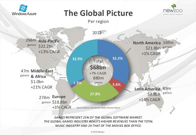 The Global Picture                                         Per region                                             2012  29...