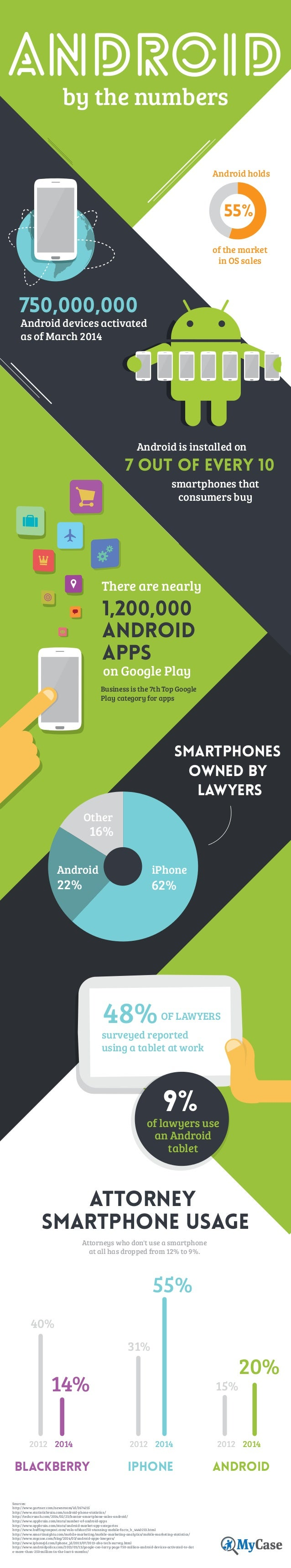 Android By The Numbers