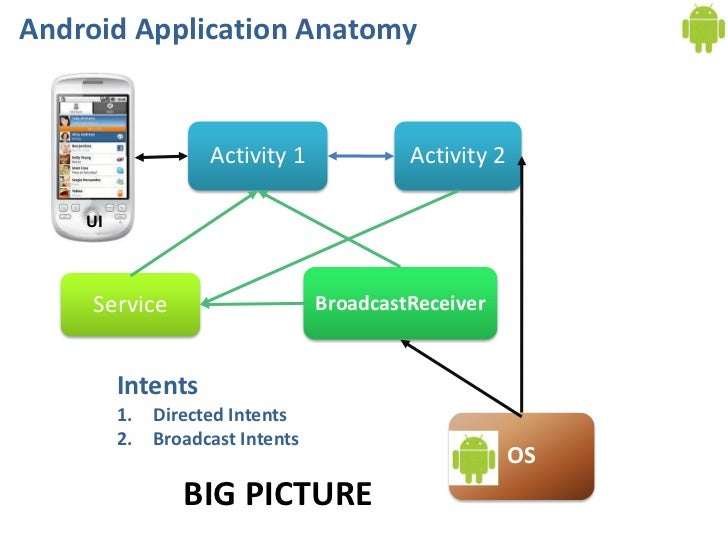 Android application component broadcastreceiver tutorial for Application miroir android