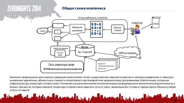 SMPP Сеть оператора связи