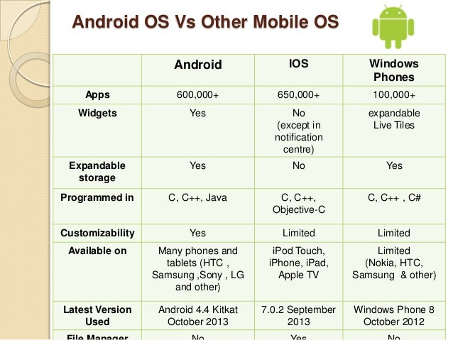 a comparison analysis of the android Comparative analysis of smart phone operating systems  android, apple ios and windows k divyap 1 p, s venkata  krishnakumar p.