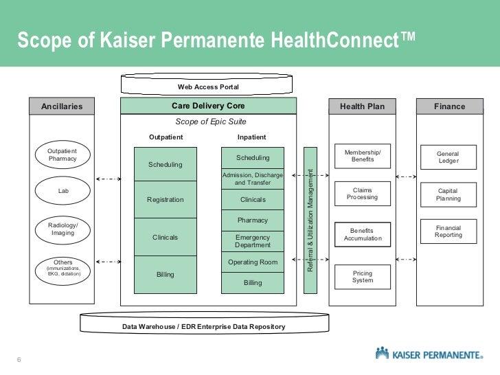 Health It At Kaiser Permanente